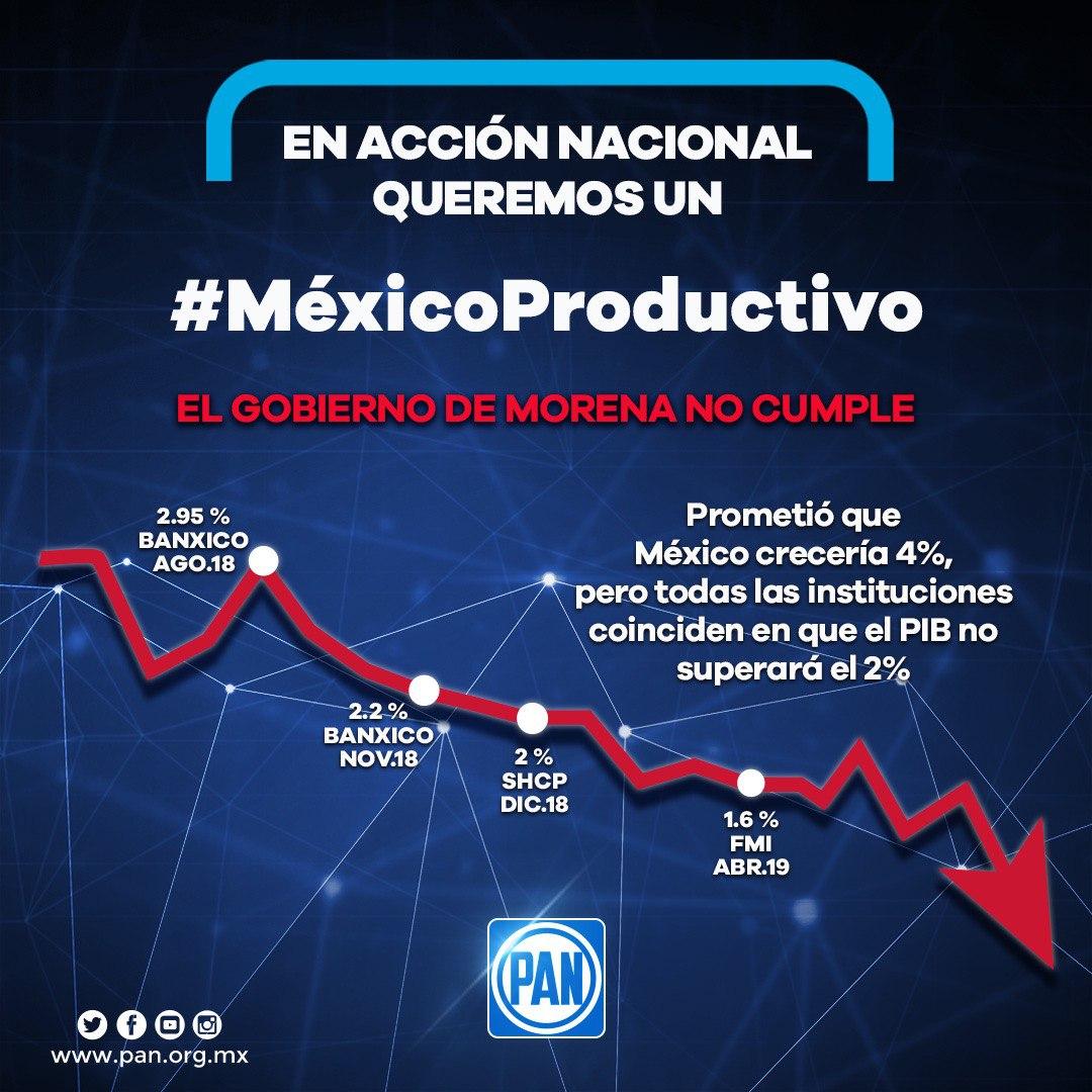 2.- México Productivo
